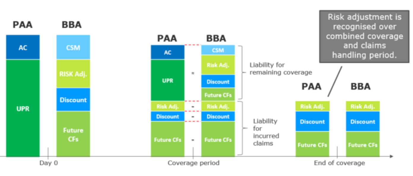 IFRS17 BBA
