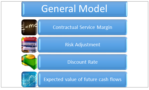 IFRS17 General Model