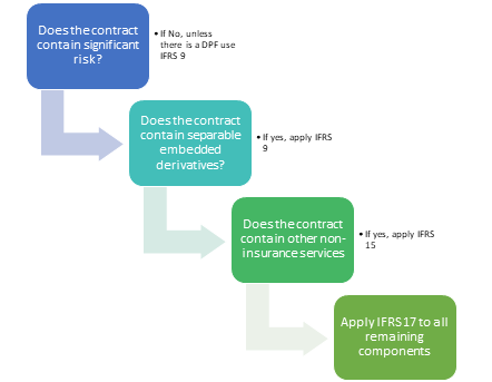 IFRS17Contracts