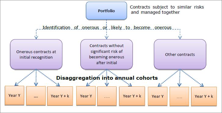 IFRS17-Segmentation