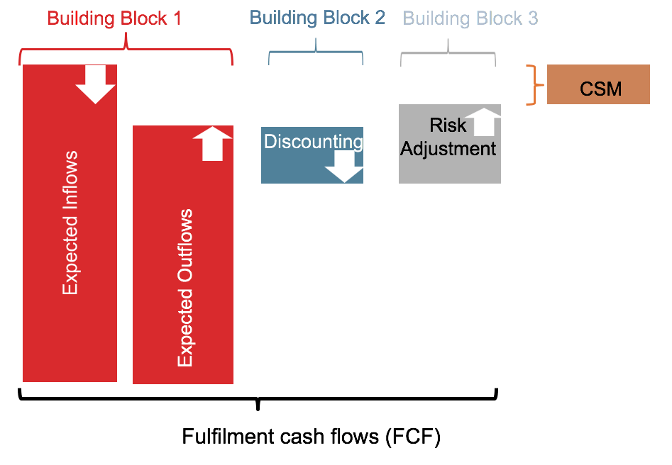 FulfilmentCashflows