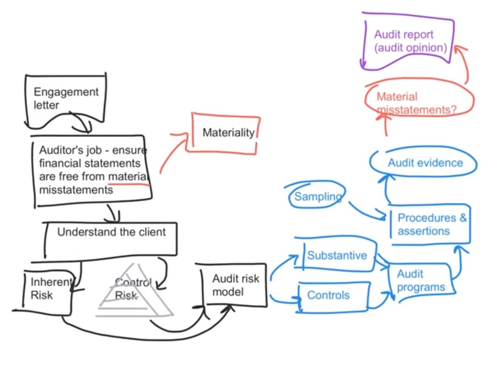 Audit Process Map